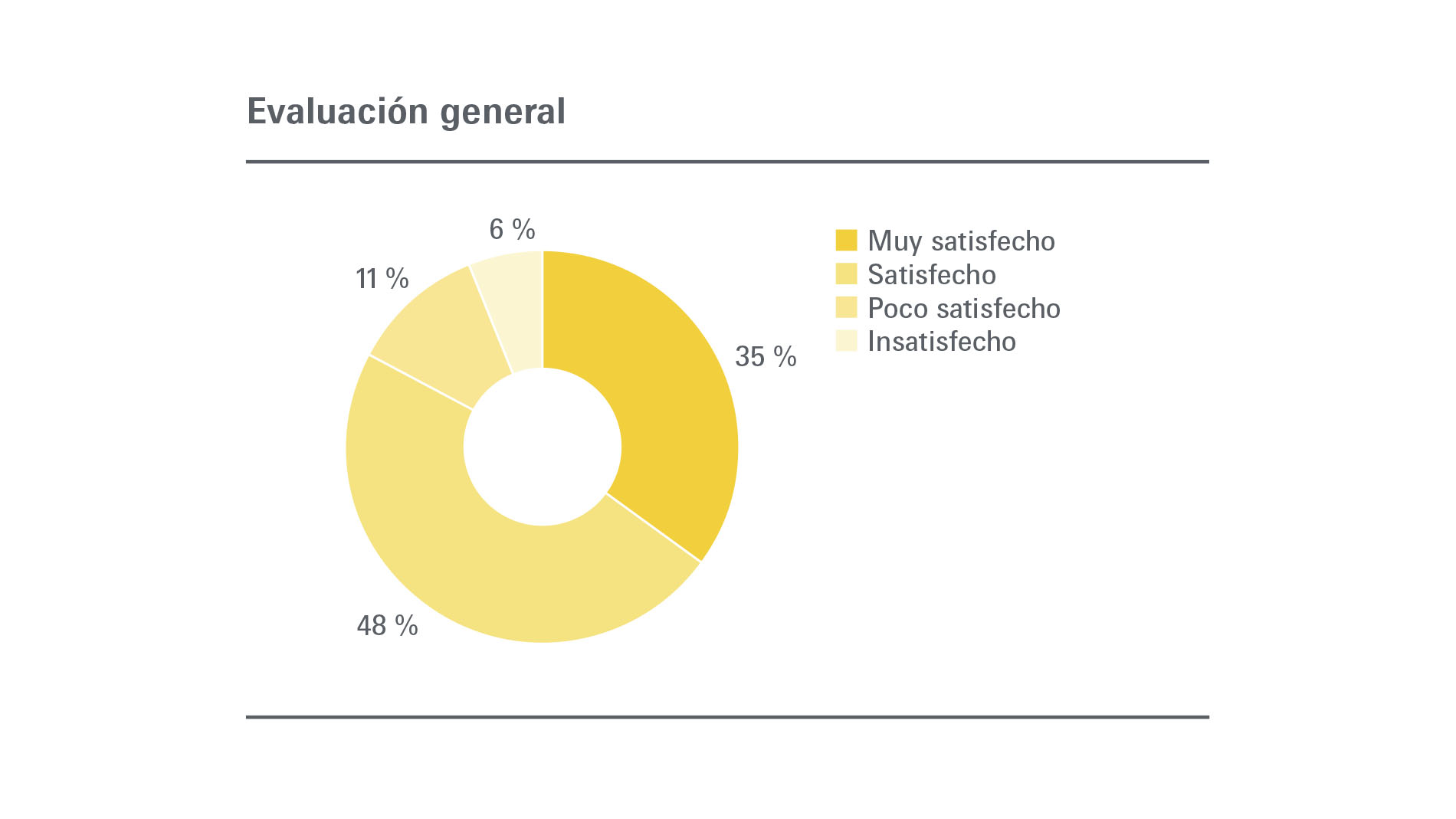 BIEL Light + Building: Expositores - Evaluación general
